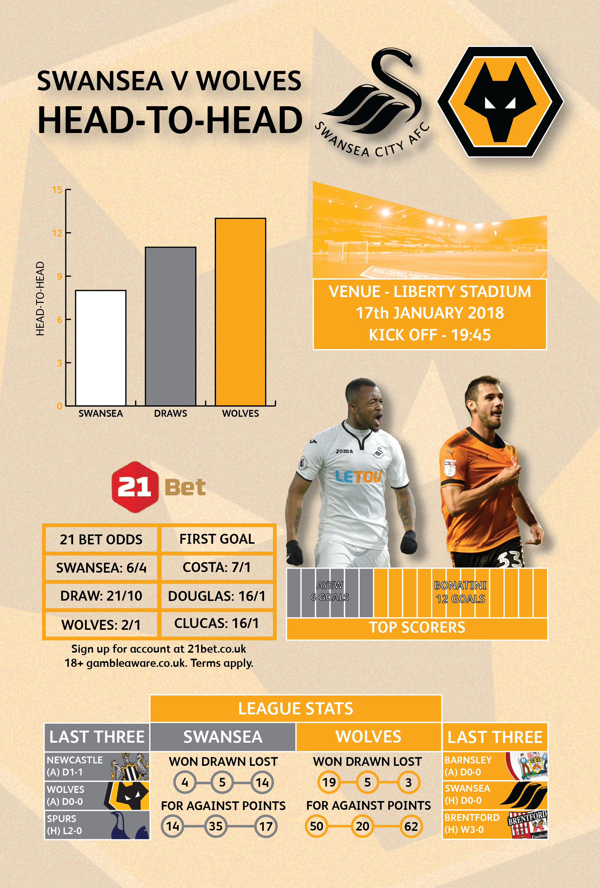 wolves v notts county betting preview